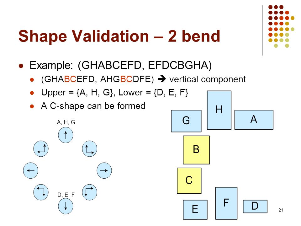 21 Shape Validation – 2 bend Example: (GHABCEFD, EFDCBGHA) (GHABCEFD, AHGBCDFE) vertical component Upper = {A, H, G}, Lower = {D, E, F} A C-shape can