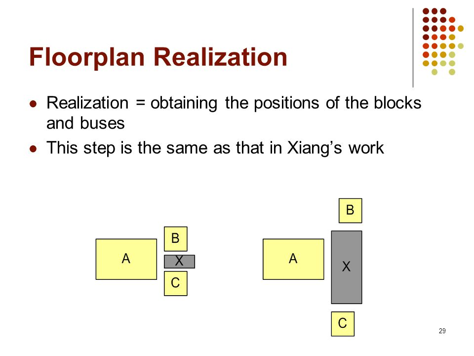 29 Floorplan Realization Realization = obtaining the positions of the blocks and buses This step is the same as that in Xiangs work