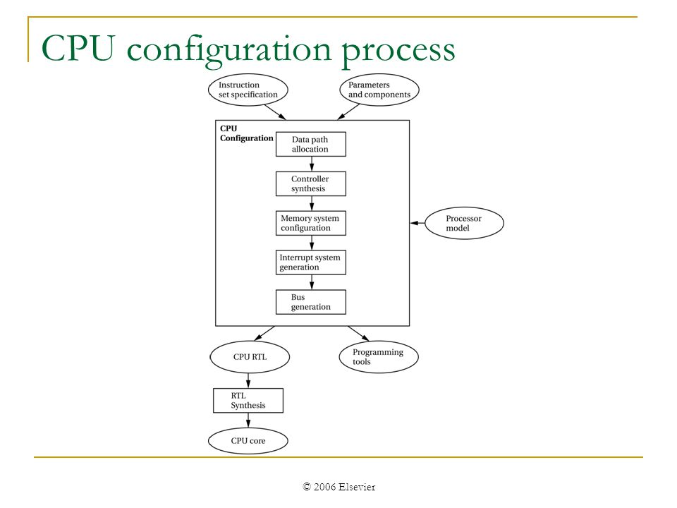 © 2006 Elsevier CPU configuration process