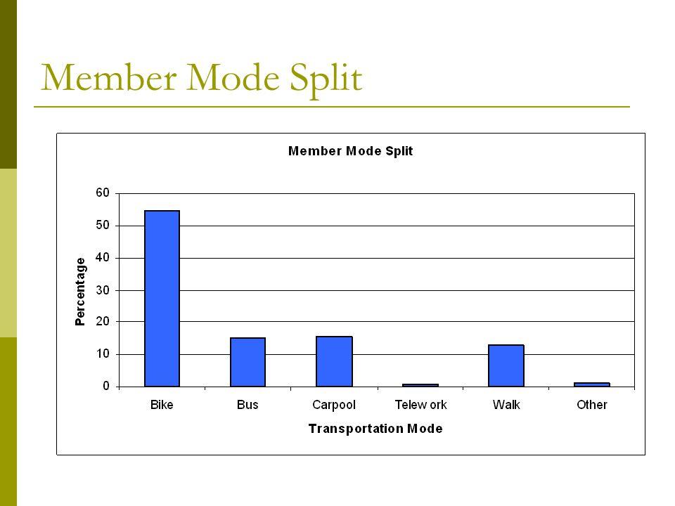 Member Mode Split