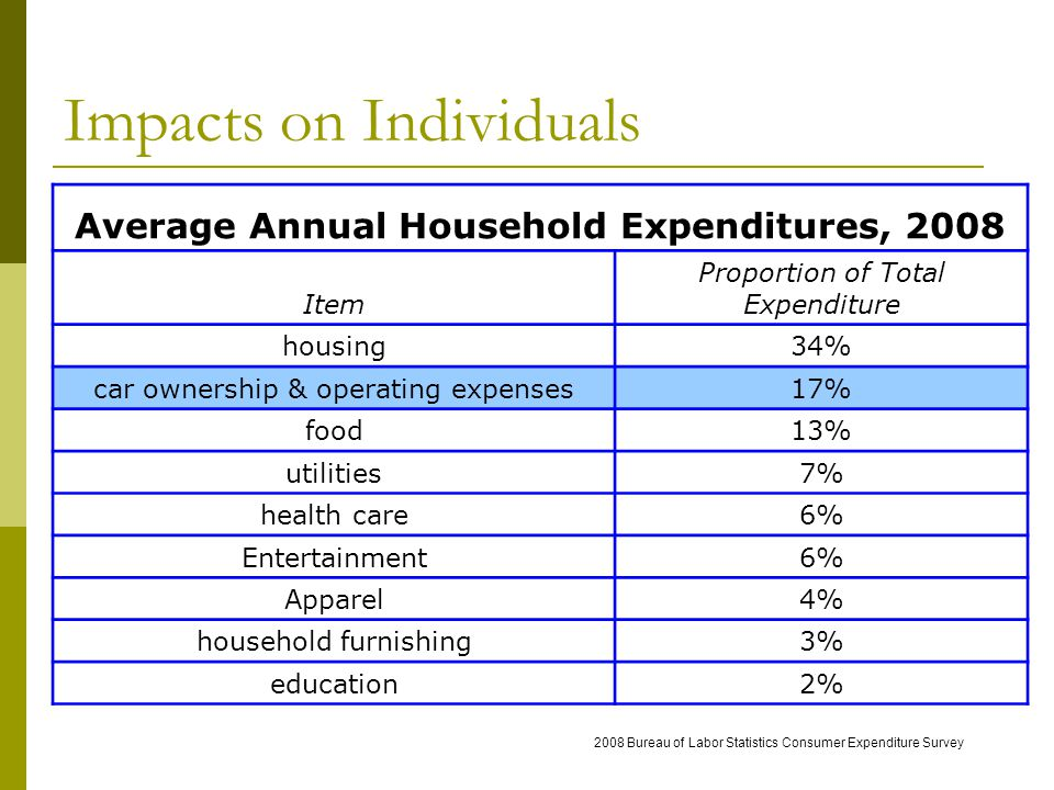 Impacts on Individuals Average Annual Household Expenditures, 2008 Item Proportion of Total Expenditure housing34% car ownership & operating expenses17% food13% utilities7% health care6% Entertainment6% Apparel4% household furnishing3% education2% 2008 Bureau of Labor Statistics Consumer Expenditure Survey