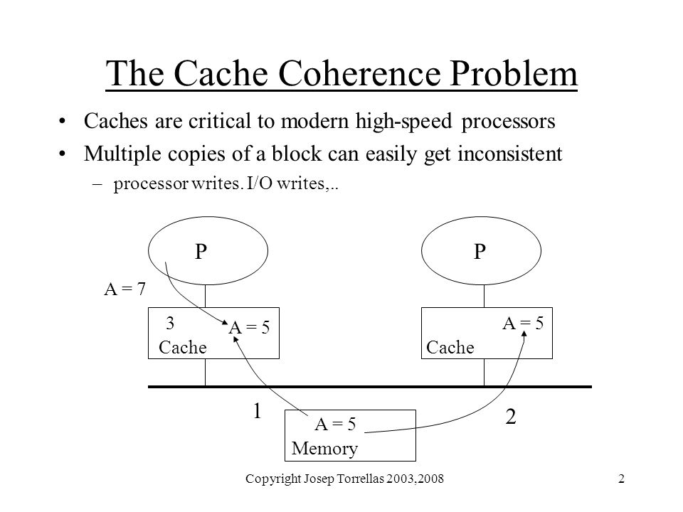 Copyright Josep Torrellas 2003,20082 The Cache Coherence Problem Caches are critical to modern high-speed processors Multiple copies of a block can easily get inconsistent –processor writes.