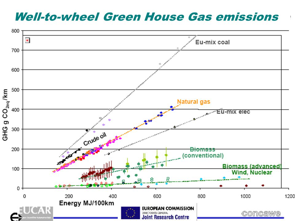 Well-to-wheel green house gases Well-to-wheel Green House Gas emissions