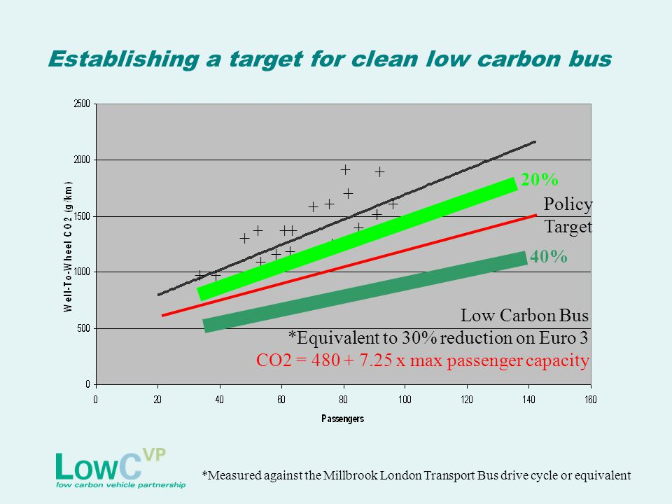 Establishing a target for clean low carbon bus Low Carbon Bus *Equivalent to 30% reduction on Euro 3 CO2 = 480 + 7.25 x max passenger capacity *Measur