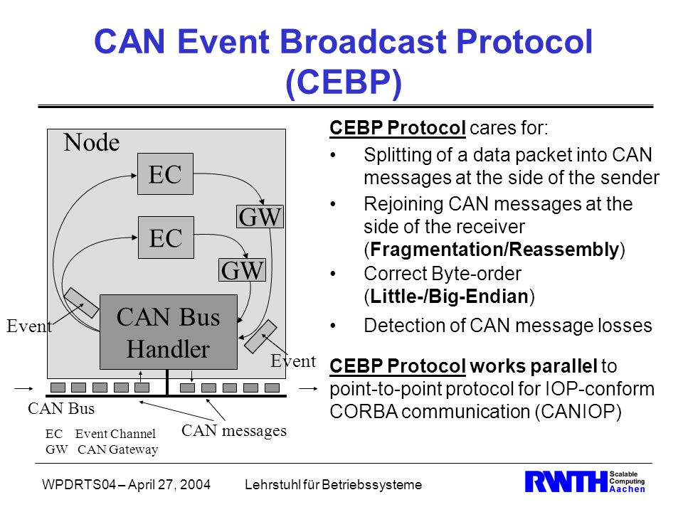 WPDRTS04 – April 27, 2004Lehrstuhl für Betriebssysteme CAN Event Broadcast Protocol (CEBP) CEBP Protocol cares for: CAN Bus Handler EC GW Node CAN Bus EC Event Channel GW CAN Gateway Splitting of a data packet into CAN messages at the side of the sender Correct Byte-order (Little-/Big-Endian) Detection of CAN message losses CEBP Protocol works parallel to point-to-point protocol for IOP-conform CORBA communication (CANIOP) Rejoining CAN messages at the side of the receiver (Fragmentation/Reassembly) Event CAN messages Event