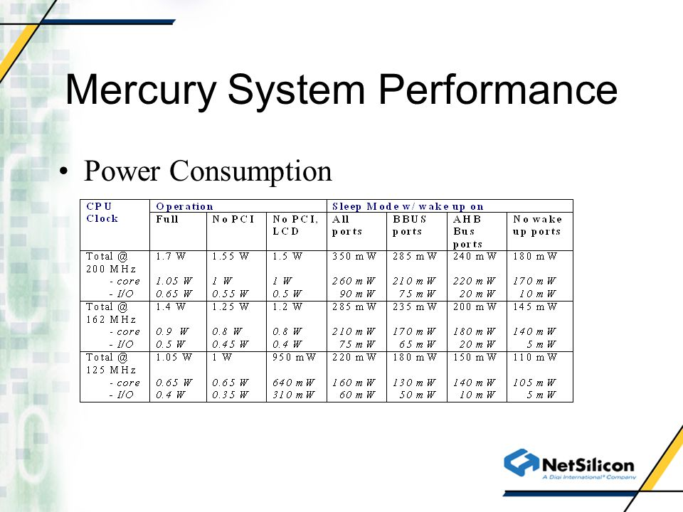 Mercury System Performance Power Consumption