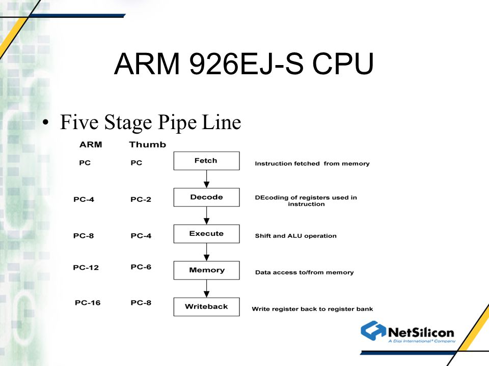 ARM 926EJ-S CPU Five Stage Pipe Line