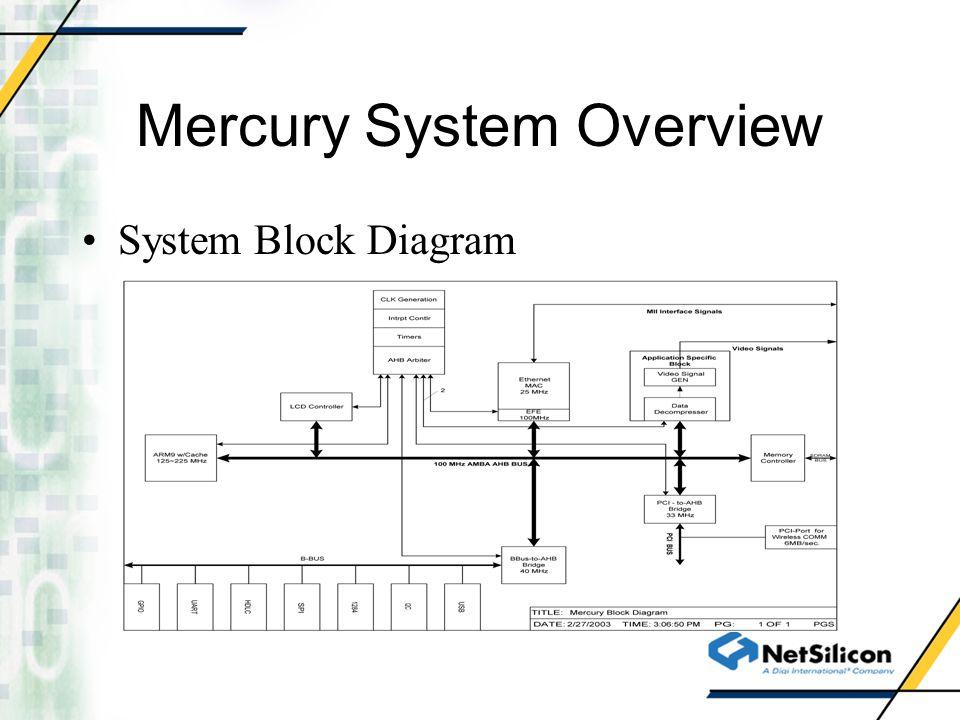 Mercury System Performance Power Consumption