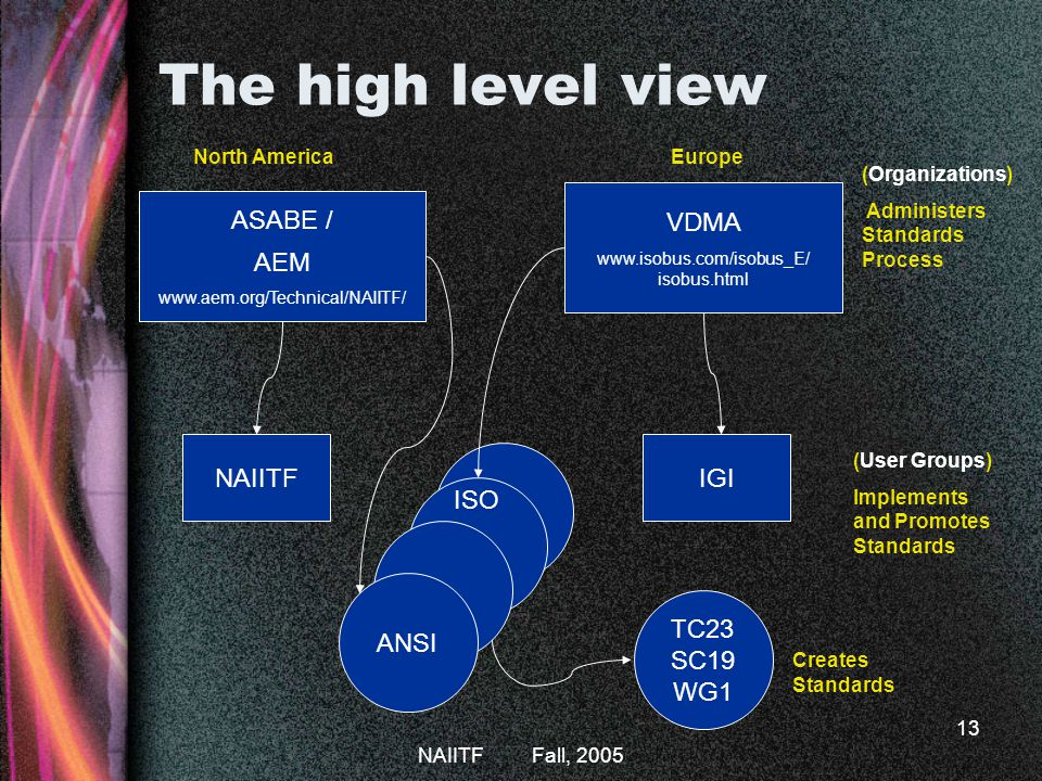 NAIITF Fall, 2005 13 The high level view ASABE / AEM www.aem.org/Technical/NAIITF/ NAIITF VDMA www.isobus.com/isobus_E/ isobus.html IGI TC23 SC19 WG1 ISO ANSI Creates Standards (User Groups) Implements and Promotes Standards (Organizations) Administers Standards Process North AmericaEurope