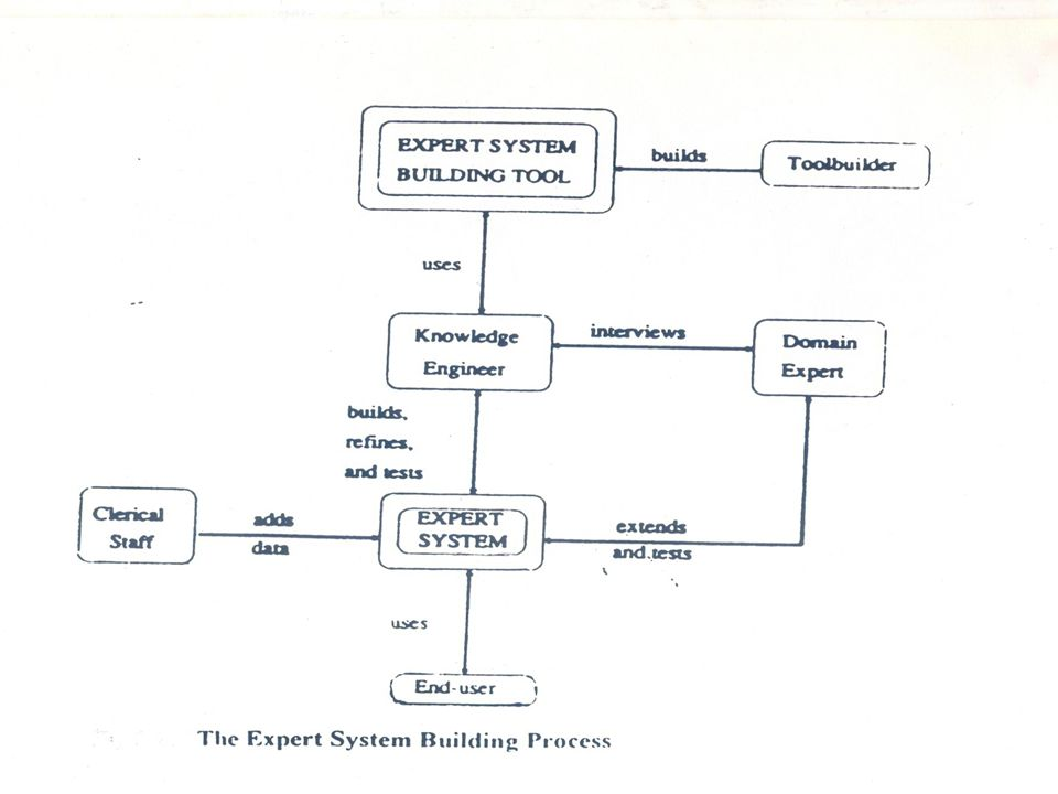 SCHEDULING SUBMODEL To optimally allocate the buses on the various routes as per rules of service evaluation knowledge Base.