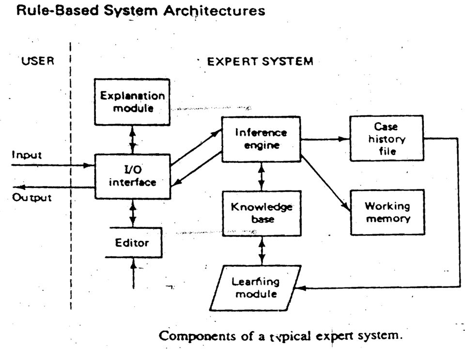 Characteristic features of expert system Architectural features of experts systems include: Expert system shell: a development and software delivery environment for expert systems.