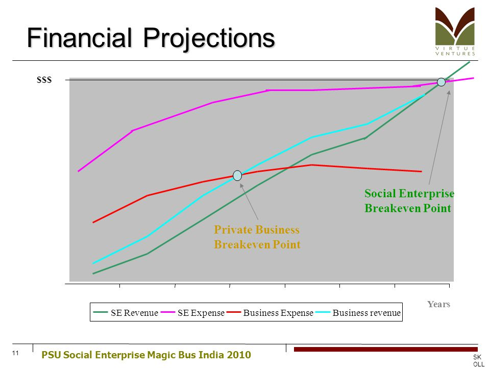 PSU Social Enterprise Magic Bus India 2010 SK OLL CE NT RE FO R SO CIA L EN TR EP RE NE UR SHI P 11 Financial Projections SE RevenueSE ExpenseBusiness ExpenseBusiness revenue $$$ Years Social Enterprise Breakeven Point Private Business Breakeven Point