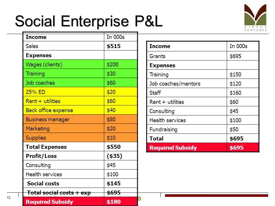 PSU Social Enterprise Magic Bus India 2010 12 Social Enterprise P&L IncomeIn 000s Sales$515 Expenses Wages (clients)$200 Training$30 Job coaches$60 25