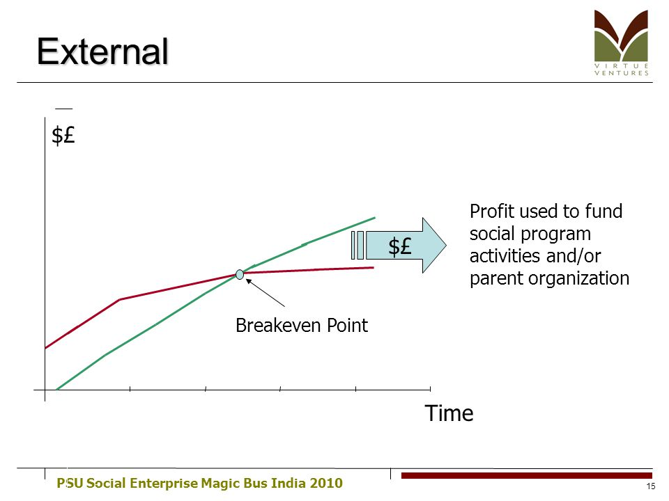 PSU Social Enterprise Magic Bus India 2010 15 External Profit used to fund social program activities and/or parent organization Breakeven Point $£ Tim