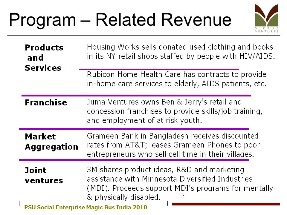 PSU Social Enterprise Magic Bus India 2010 5 Program – Related Revenue