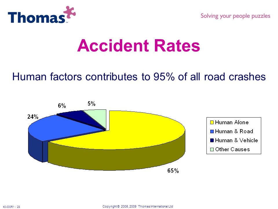 Copyright © 2008, 2009 Thomas International Ltd 40-000R1 / 28 Accident Rates Human factors contributes to 95% of all road crashes
