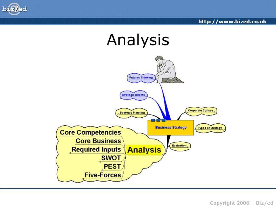 http://www.bized.co.uk Copyright 2006 – Biz/ed Analysis