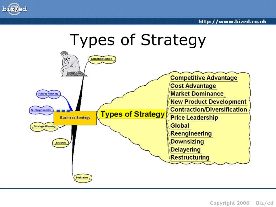 http://www.bized.co.uk Copyright 2006 – Biz/ed Types of Strategy
