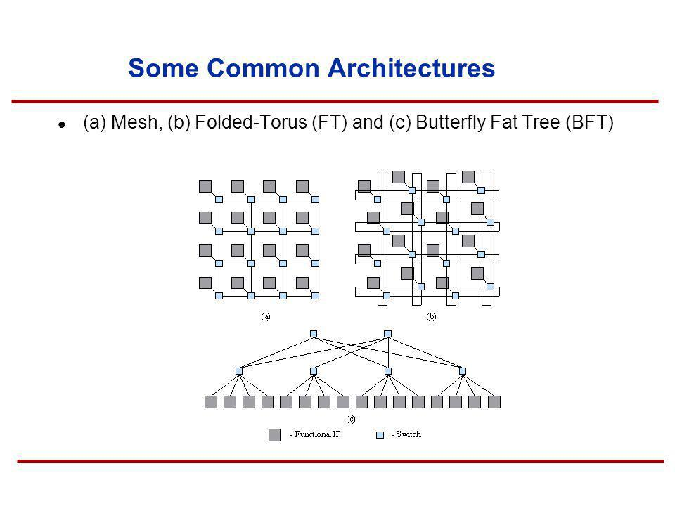 Some Common Architectures (a) Mesh, (b) Folded-Torus (FT) and (c) Butterfly Fat Tree (BFT)