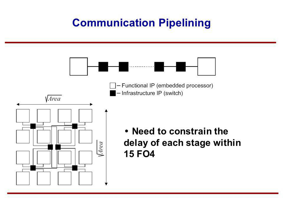 Communication Pipelining Need to constrain the delay of each stage within 15 FO4