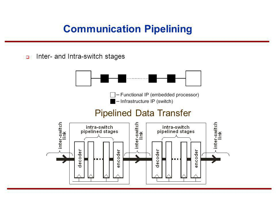 Communication Pipelining Inter- and Intra-switch stages Pipelined Data Transfer