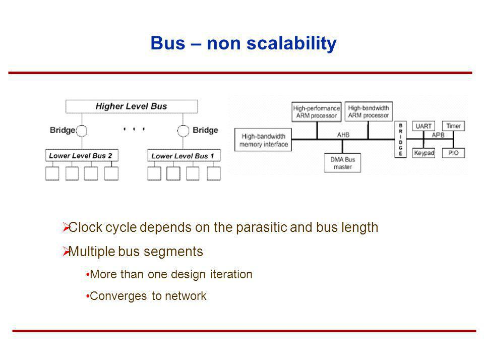 Bus – non scalability Clock cycle depends on the parasitic and bus length Multiple bus segments More than one design iteration Converges to network