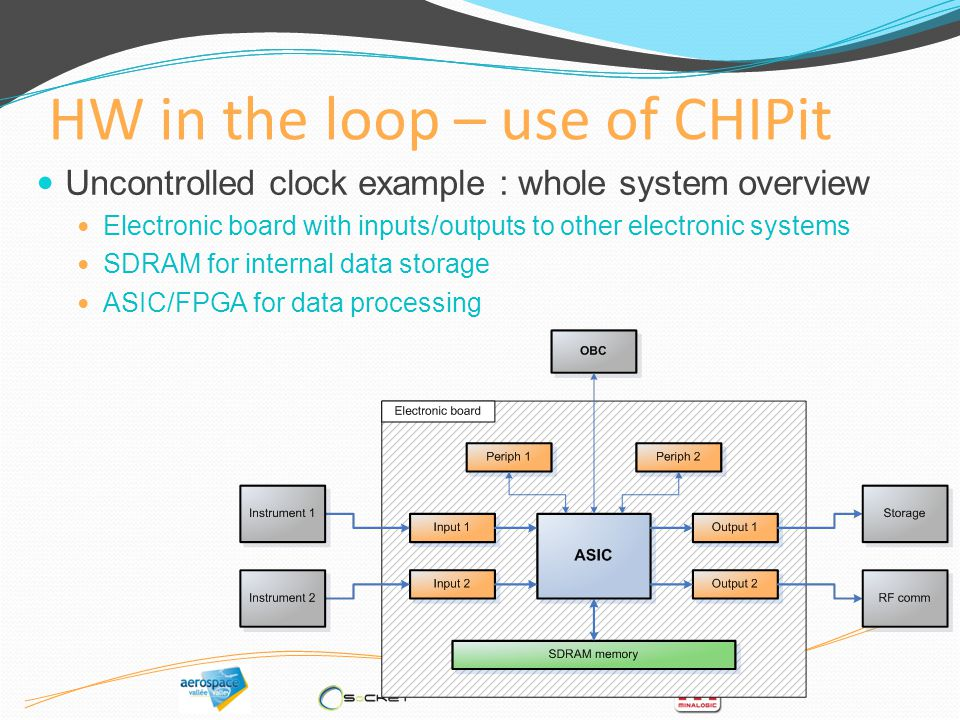 HW in the loop – use of CHIPit Uncontrolled clock example : whole system overview Electronic board with inputs/outputs to other electronic systems SDR
