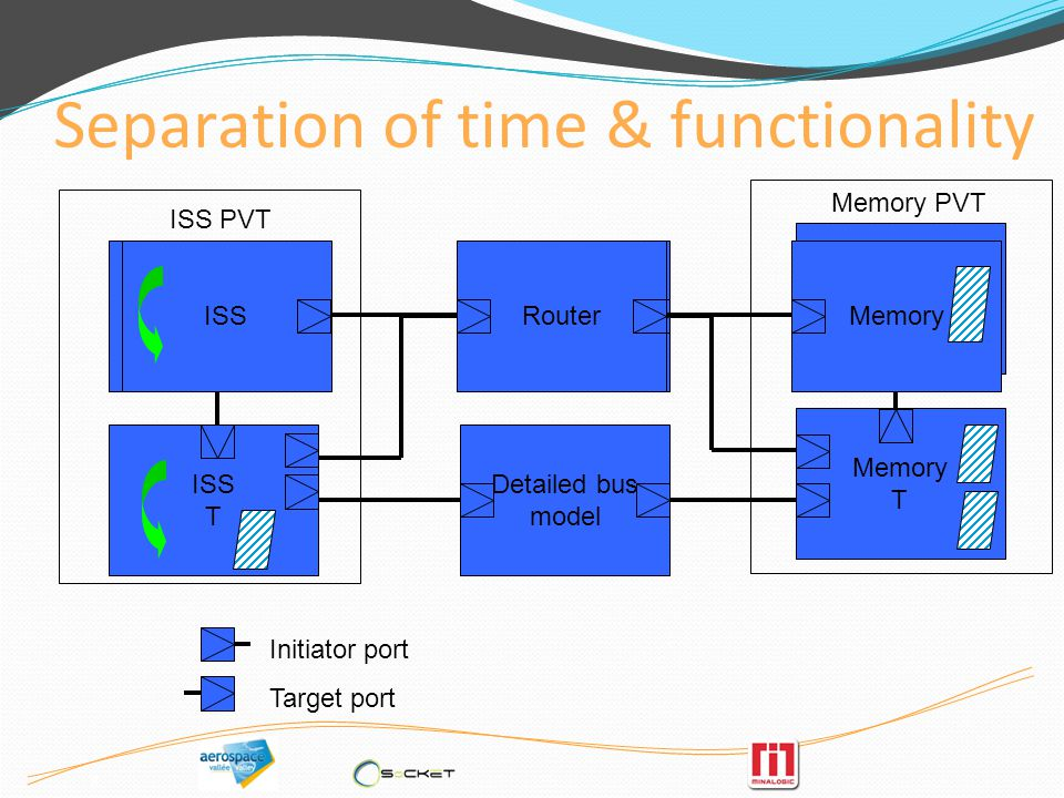 8 Separation of time & functionality Initiator port Target port Memory T ISS PV ISS PVT Memory PVT PV router Memory PV ISS T Detailed bus model ISSRou