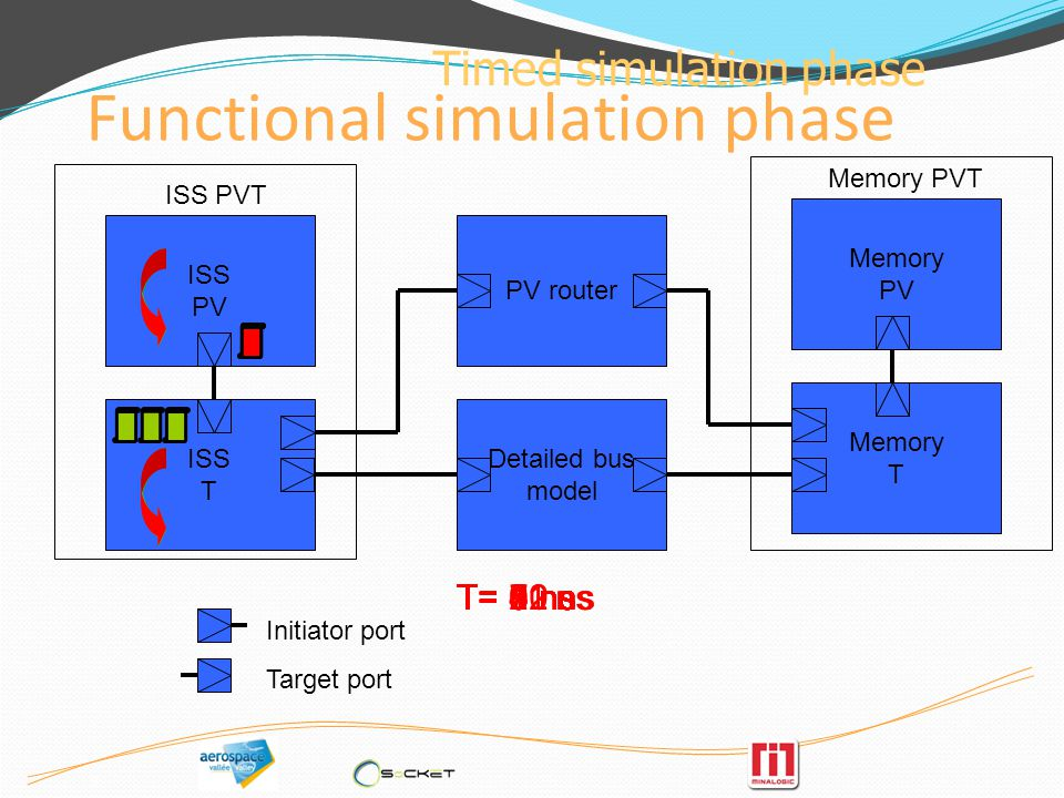 Advantages and limitations PV & T mixed Modelling is natural.