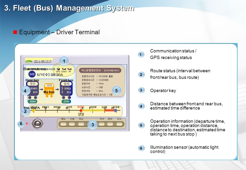 Communication status / GPS receiving status Route status (interval between front/rear bus, bus route) Operator key Distance between front and rear bus, estimated time difference Operation information (departure time, operation time, operation distance, distance to destination, estimated time taking to next bus stop ) Illumination sensor (automatic light control) 1 2 3 4 5 6 1 Bus route no.