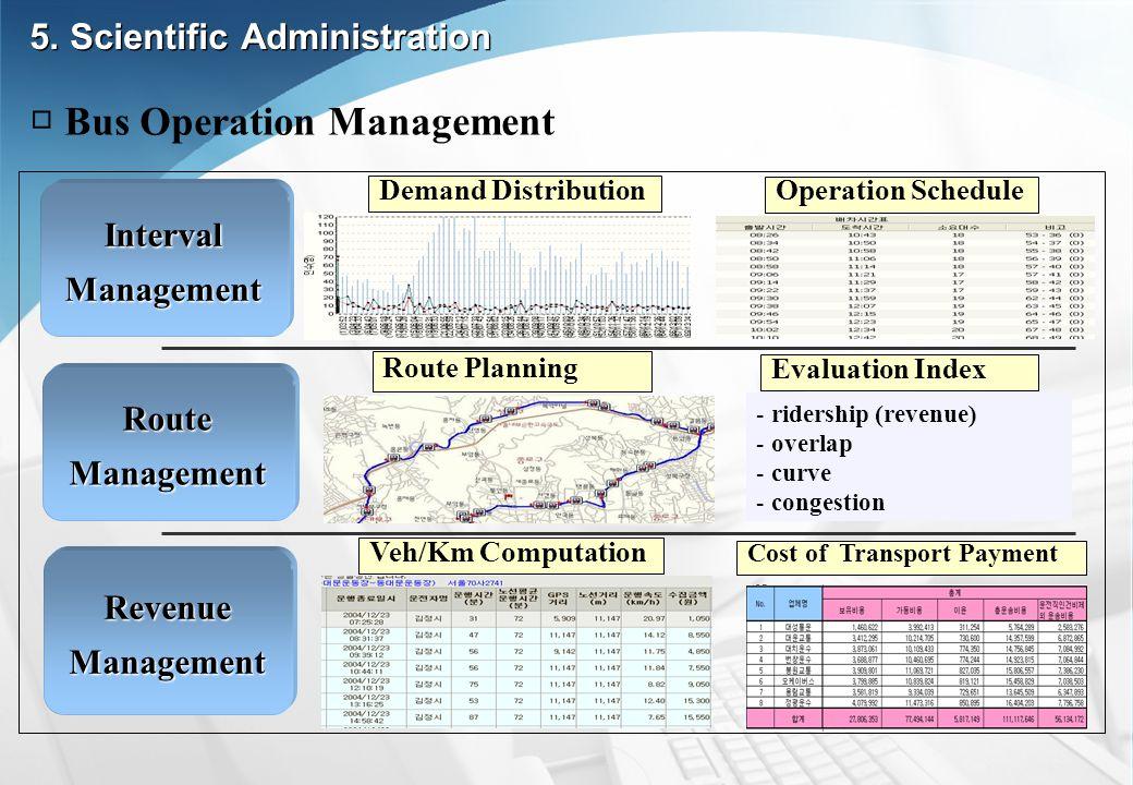IntervalManagement RouteManagement RevenueManagement - ridership (revenue) - overlap - curve - congestion Veh/Km Computation Cost of Transport Payment Route Planning Evaluation Index Operation Schedule Bus Operation Management 5.