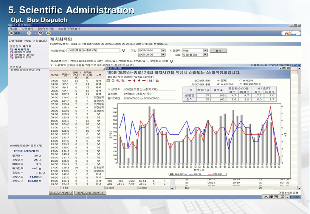 Opt. Bus Dispatch 5. Scientific Administration
