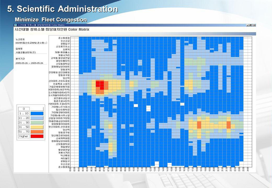 Minimize Fleet Congestion 5. Scientific Administration