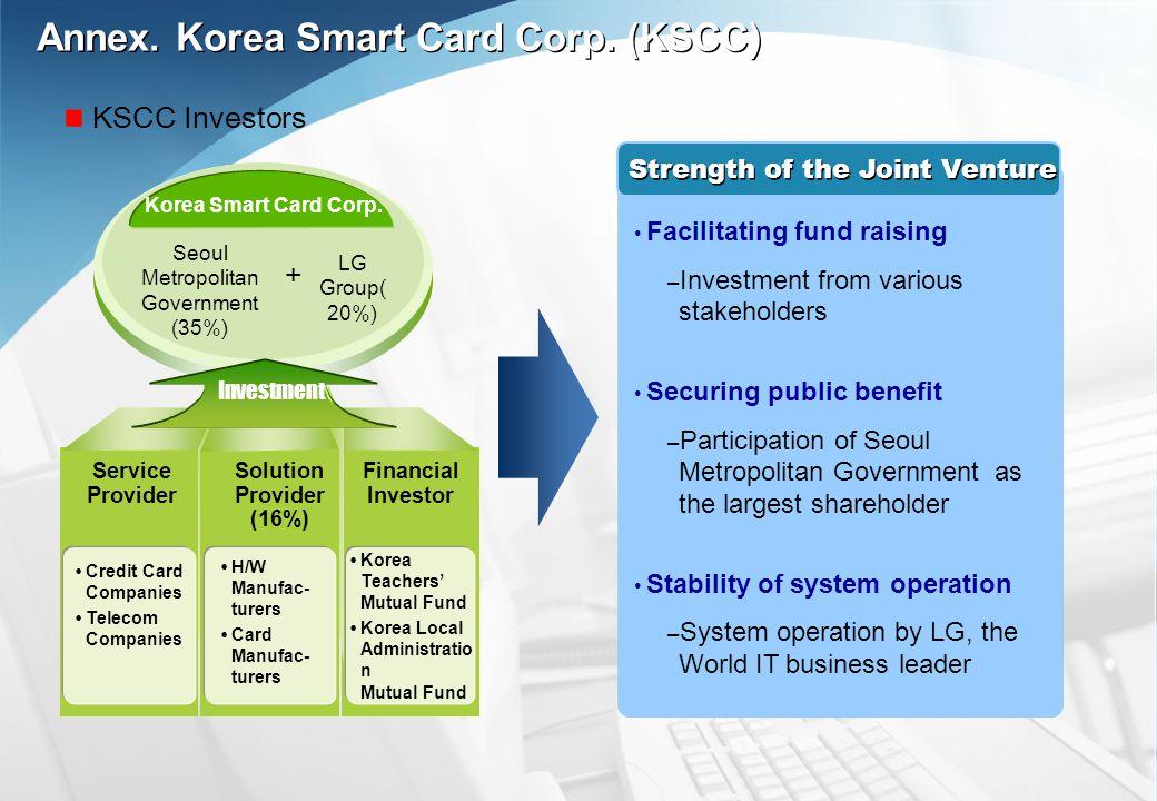 Credit Card Companies Telecom Companies H/W Manufac- turers Card Manufac- turers Korea Teachers Mutual Fund Korea Local Administratio n Mutual Fund Solution Provider (16%) Financial Investor Korea Smart Card Corp.