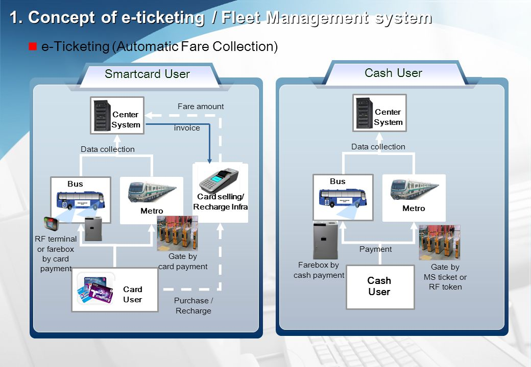 Smartcard User Purchase / Recharge Fare amount Bus Metro Card User Card selling/ Recharge Infra Data collection Center System Cash User Payment Bus Metro Cash User Data collection Center System invoice Farebox by cash payment RF terminal or farebox by card payment Gate by MS ticket or RF token Gate by card payment 1.