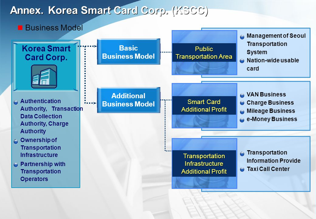 Authentication Authority, Transaction Data Collection Authority, Charge Authority Ownership of Transportation Infrastructure Partnership with Transportation Operators Public Transportation Area VAN Business Charge Business Mileage Business e-Money Business Transportation Information Provide Taxi Call Center Management of Seoul Transportation System Nation-wide usable card Smart Card Additional Profit Transportation Infrastructure Additional Profit Basic Business Model Additional Business Model Korea Smart Card Corp.