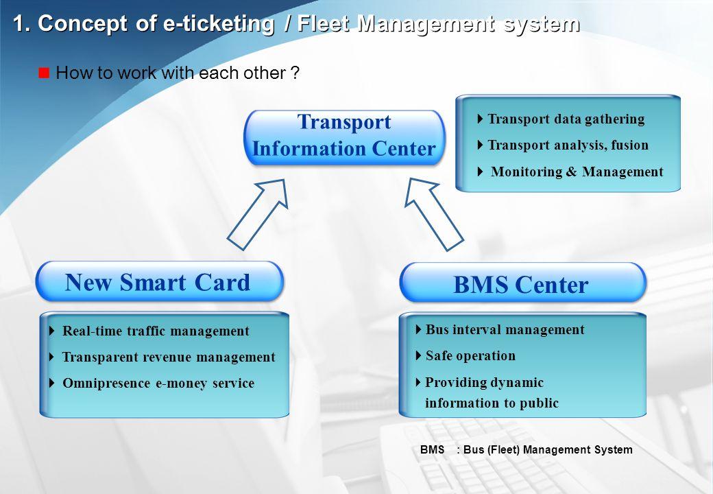 Bus interval management Safe operation Providing dynamic information to public BMS Center New Smart Card Real-time traffic management Transparent reve
