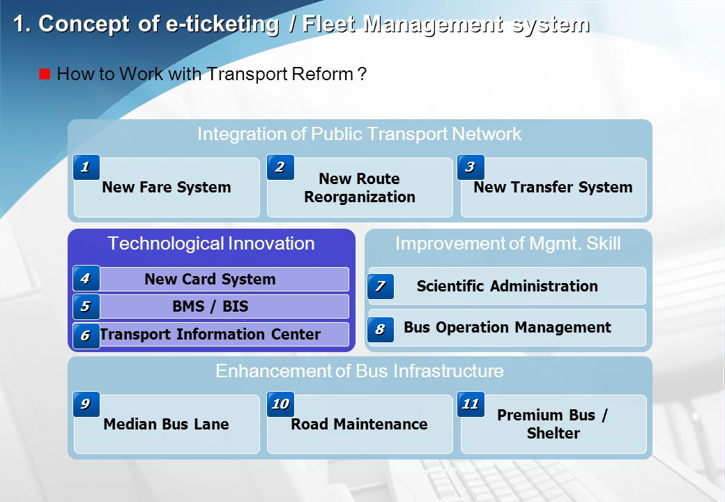 Integration of Public Transport Network New Fare System New Route Reorganization New Transfer System 1 1 2 2 3 3 Technological Innovation New Card Sys
