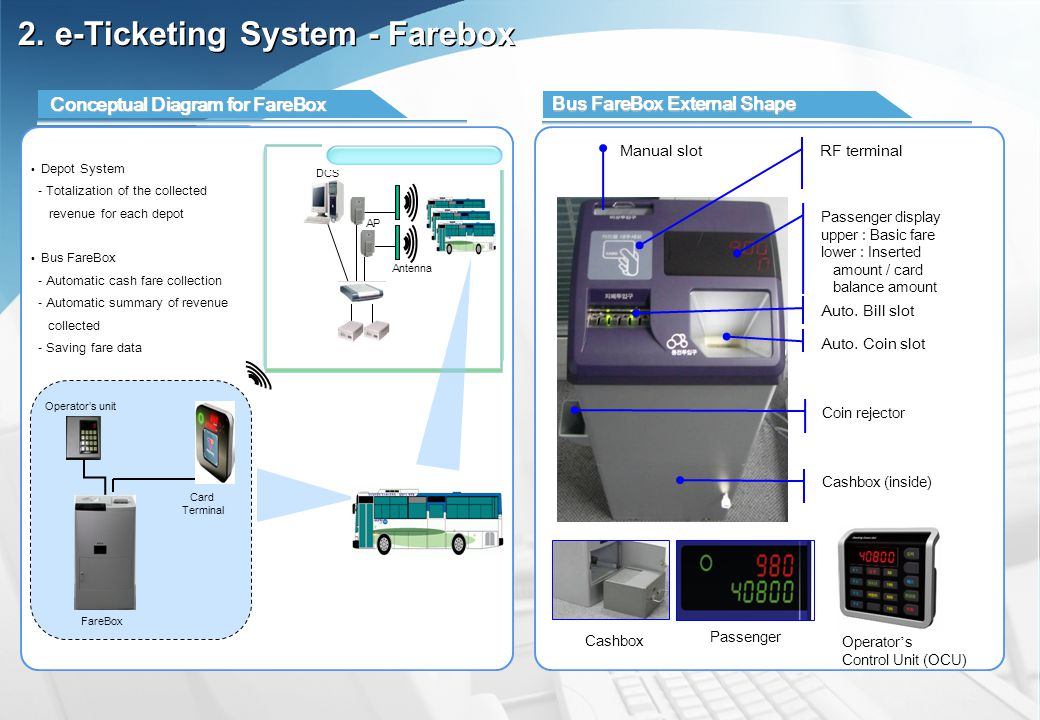 Depot System Antenna AP DCS FareBox Card Terminal Operators unit Conceptual Diagram for FareBox Bus FareBox External Shape Depot System - Totalization of the collected revenue for each depot Bus FareBox - Automatic cash fare collection - Automatic summary of revenue collected - Saving fare data 2.