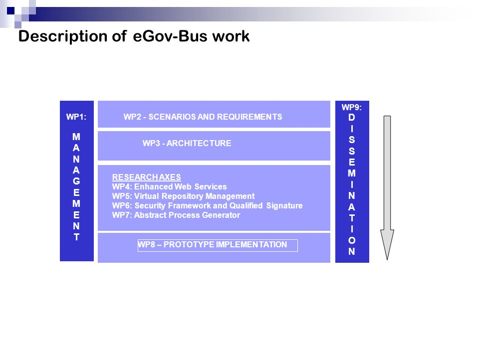 Description of eGov-Bus work MONTH 24 WP2 - SCENARIOS AND REQUIREMENTS RESEARCH AXES WP4: Enhanced Web Services WP5: Virtual Repository Management WP6