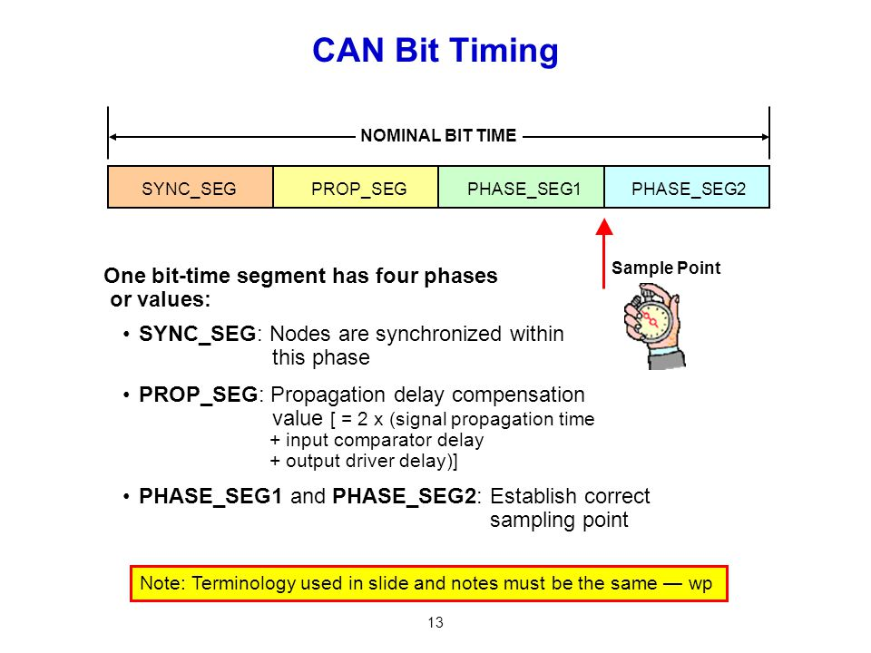 13 CAN Bit Timing SYNC_SEG: Nodes are synchronized within this phase PROP_SEG: Propagation delay compensation value [ = 2 x (signal propagation time +