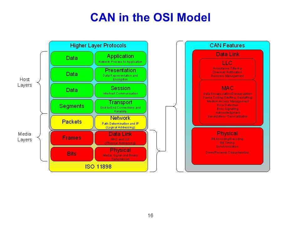 16 CAN in the OSI Model