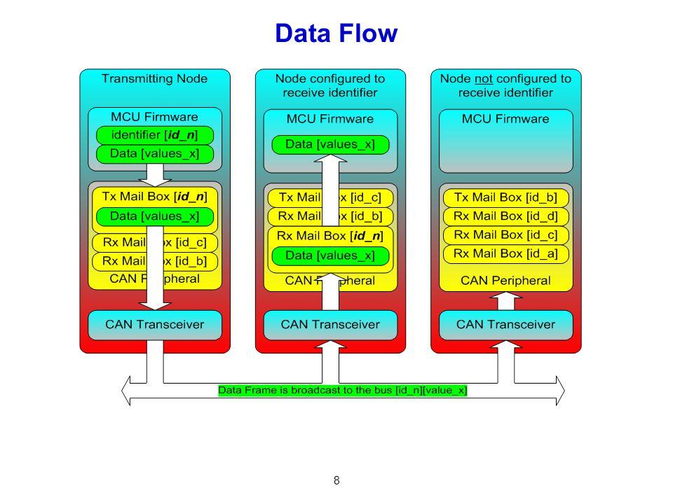 8 Data Flow