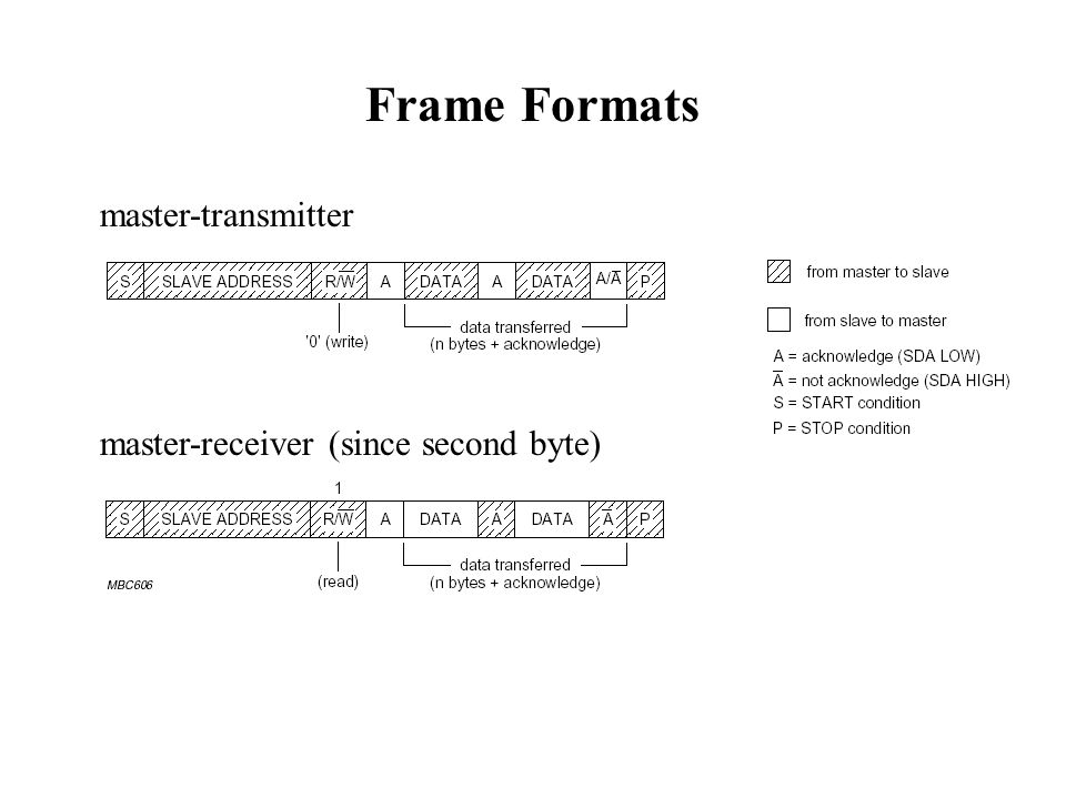Frame Formats master-transmitter master-receiver (since second byte)