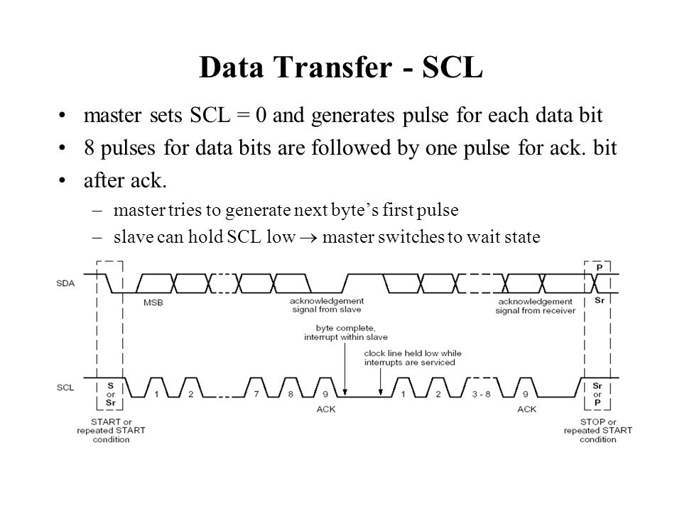 Data Transfer - SDA data bits are generated by transmitter as SCL pulses 9-th pulse: –transmitter releases SDA –receiver must hold SDA low in order to ack.