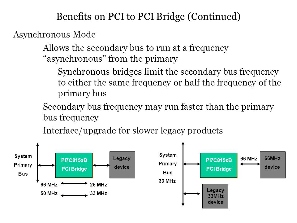 Asynchronous Mode Allows the secondary bus to run at a frequency asynchronous from the primary Synchronous bridges limit the secondary bus frequency t