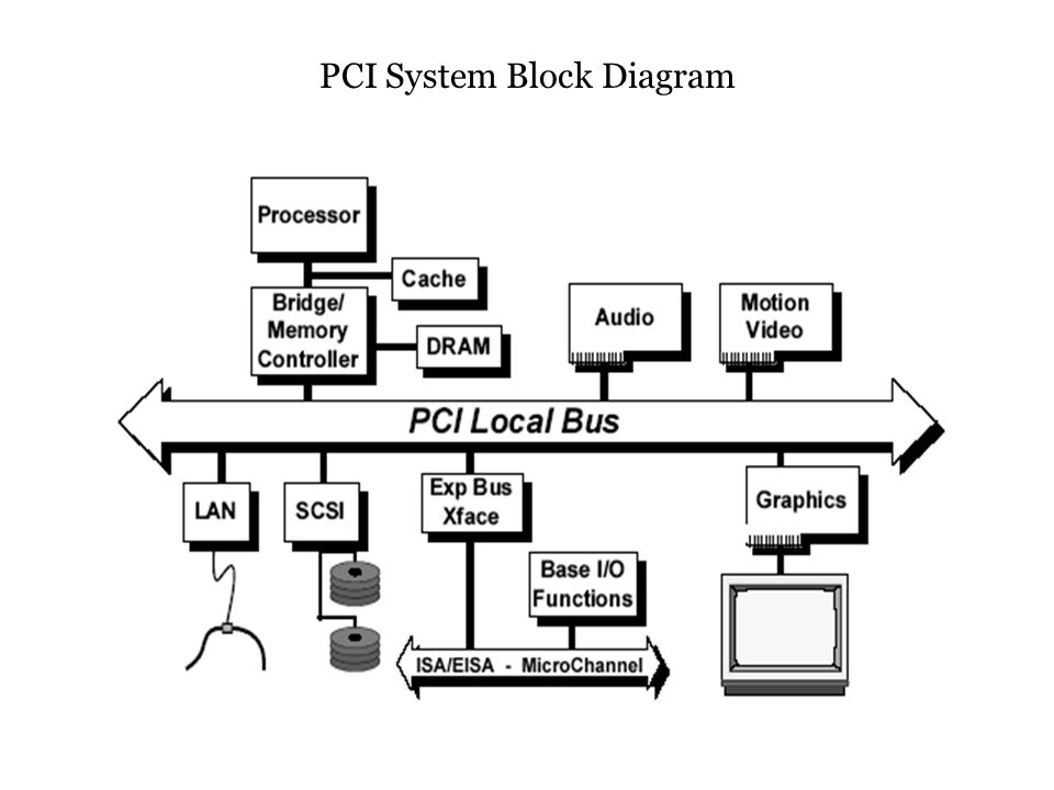 The block diagram shows a typical PCI Local Bus system architecture.