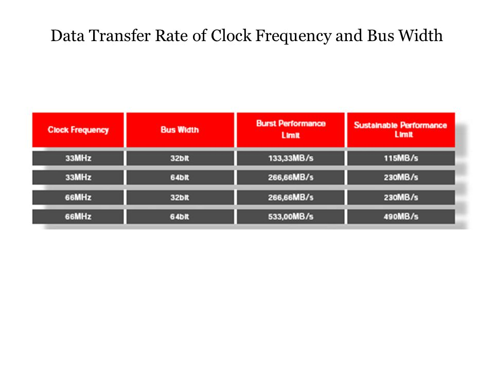 Data Transfer Rate of Clock Frequency and Bus Width