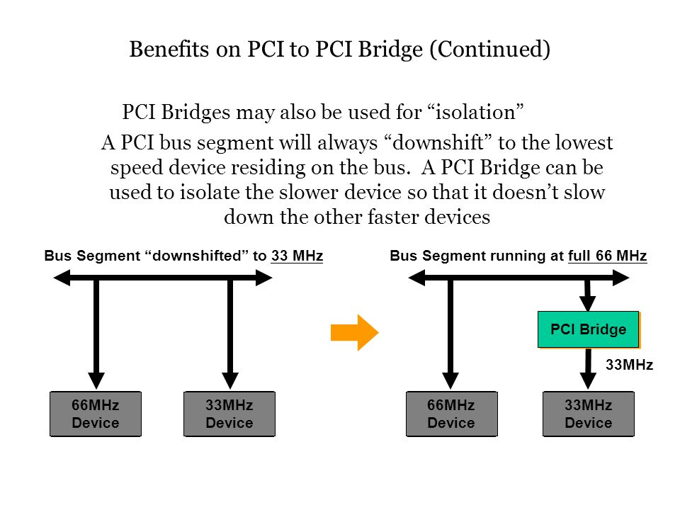66MHz Device 33MHz Device Bus Segment downshifted to 33 MHz 66MHz Device PCI Bridge 33MHz Device 33MHz Bus Segment running at full 66 MHz PCI Bridges may also be used for isolation A PCI bus segment will always downshift to the lowest speed device residing on the bus.