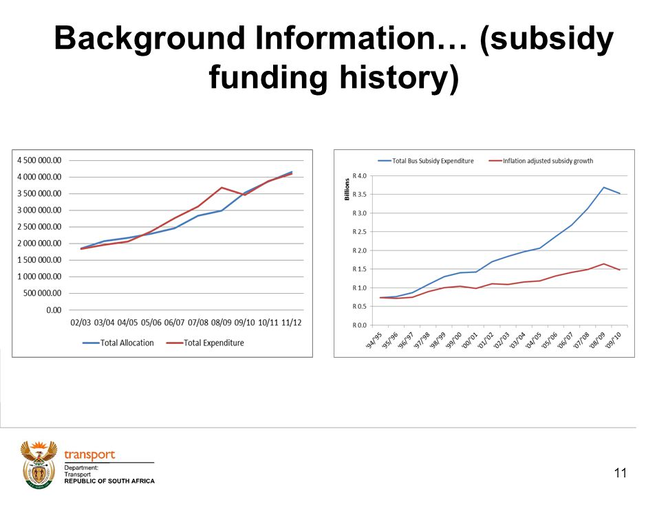 11 Background Information… (subsidy funding history)